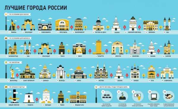 Лучшие города РФ
