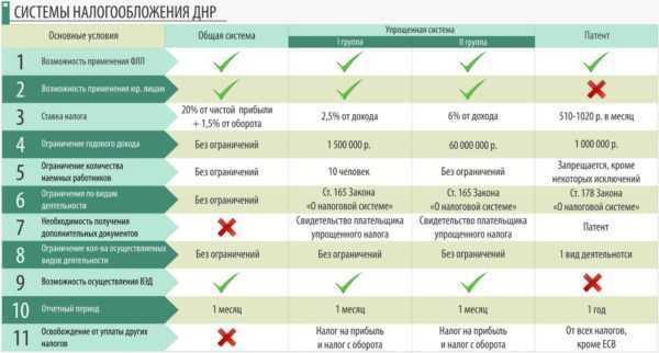 Система налогообложения ДНР