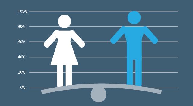 соотношение мужчин и женщин в России