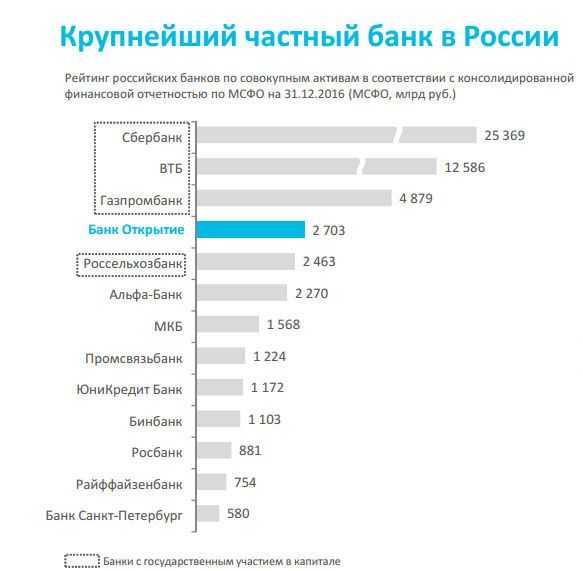 Рейтинги банков