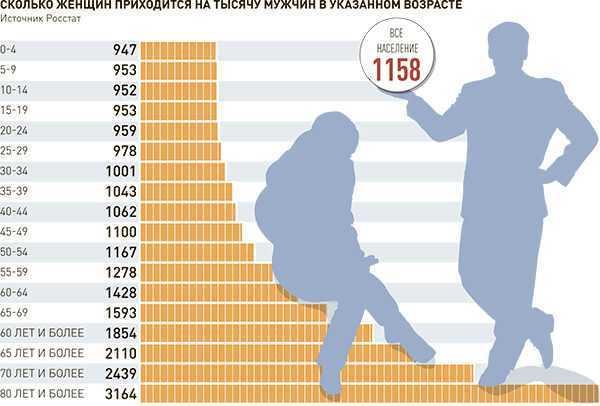 Численность женщин и мужчин
