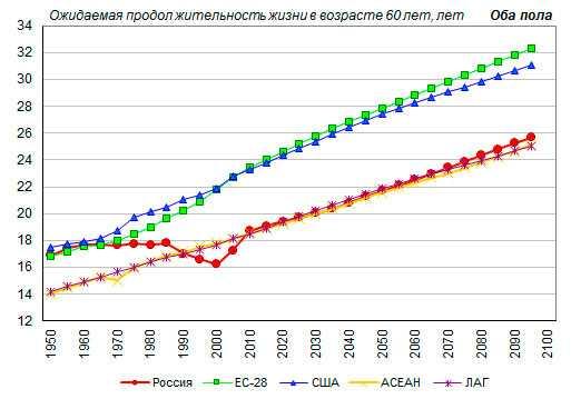 Ожидаемая продолжительность до 2100 года
