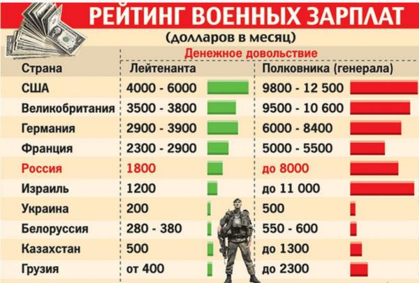 Рейтинг военных зарплат