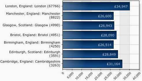 Размеры зарплаты