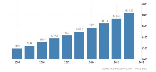 ВВП страны