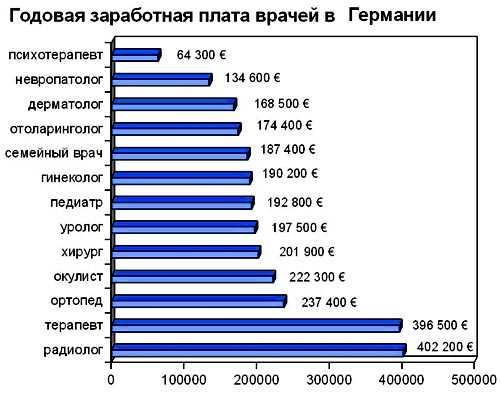 Сколько платят в Германии врачам