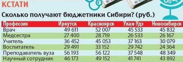 Сколько зарабатывают бюджетники
