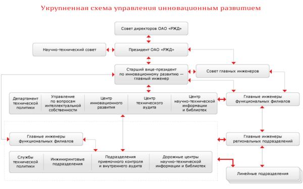 Структура РЖД