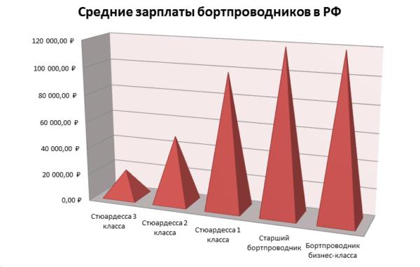 Зарплата бортпроводника в РФ