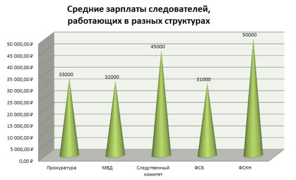 Зарплаты в разных структурах