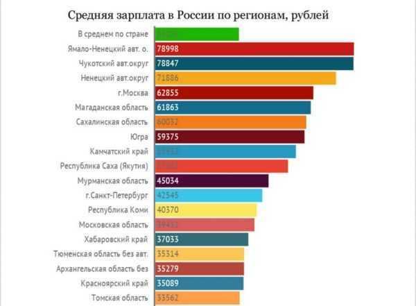 Зарплата в регионах России